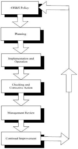Gambaran OHSAS 18001-2007